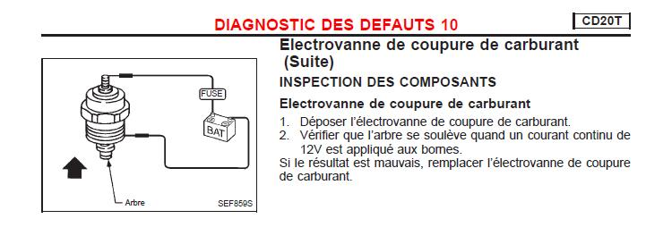 Electrovanne de coupure de carburant