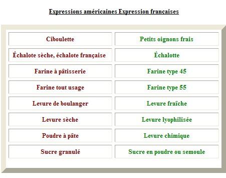 Tableaux de conversion for Tableau des mesures en cuisine